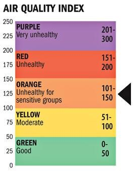 Air Quality Index 2